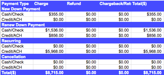 Payment Type table