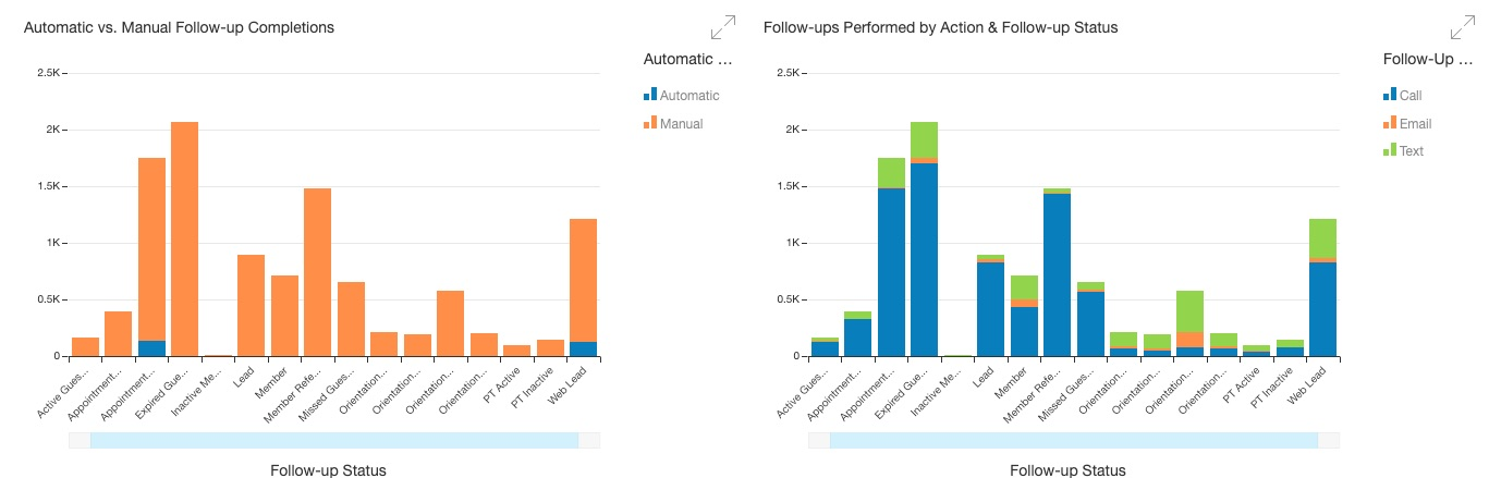 Automatic vs. manual follow-ups, and follow-ups performed by action