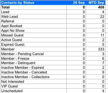 Contacts by Status section